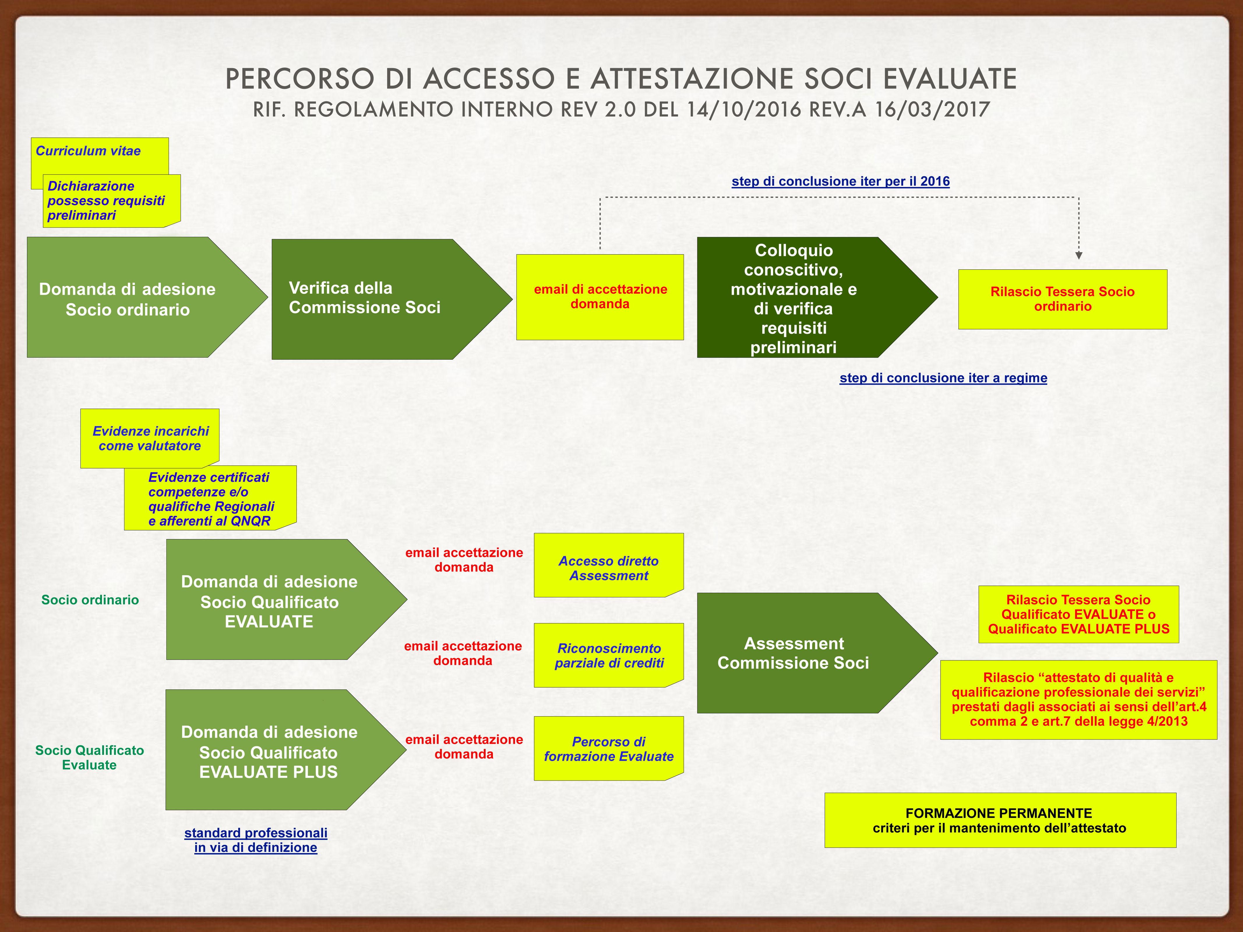Processo-di-attestazione-soci-Evaluate